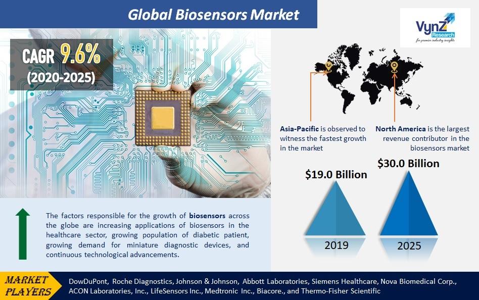 Biosensors Market Highlights