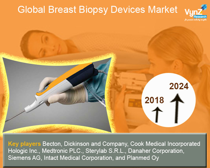 Breast Biopsy Devices Market Highlight
