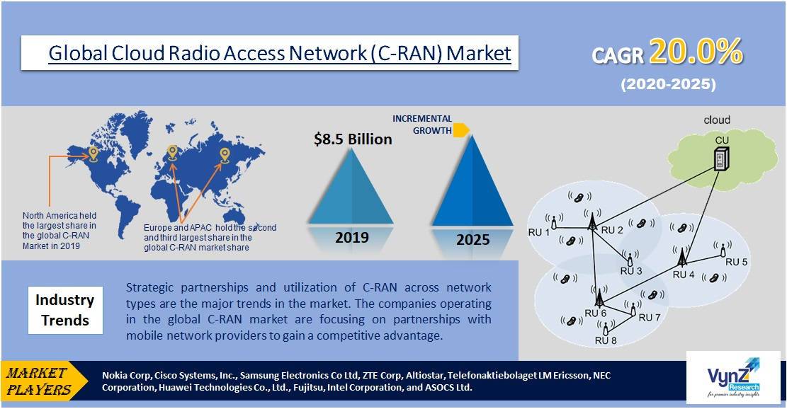 Cloud Radio Access Network (C-RAN) Market Highlights