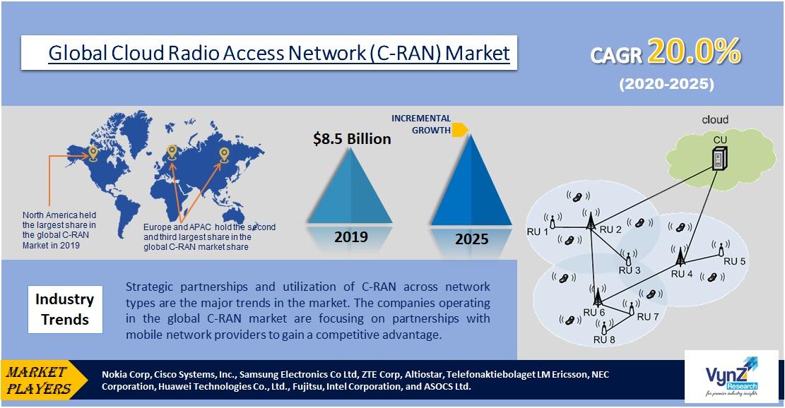 Cloud Radio Access Network (C-RAN) Market Highlights