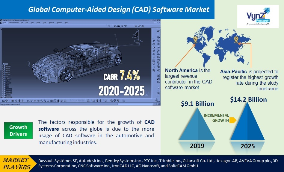 Global Computer-Aided Design (CAD) Software Market Highlights