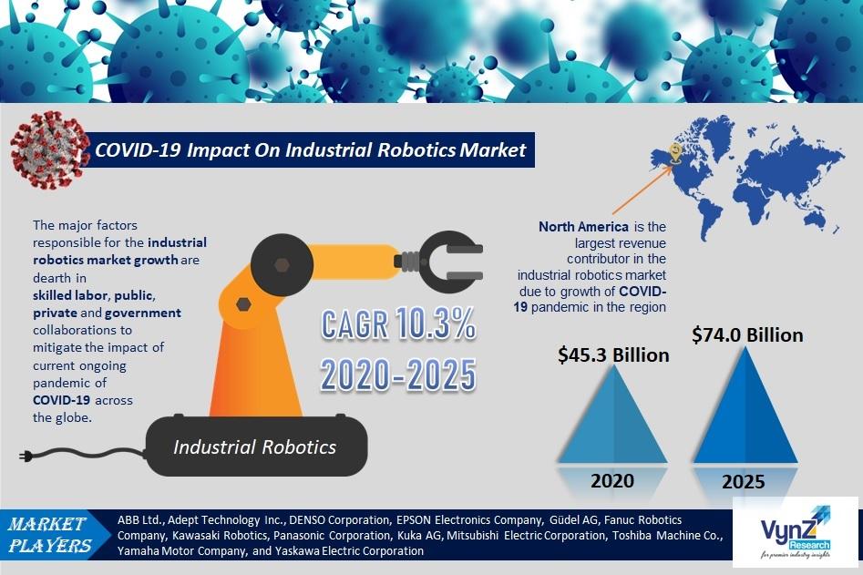 COVID-19 Impact On Industrial Robotics Market Highlights