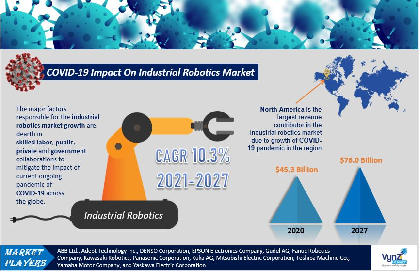 COVID 19 Impact on Industrial Robotics Market Highlights