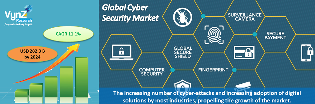 Cyber Security Market Highlights