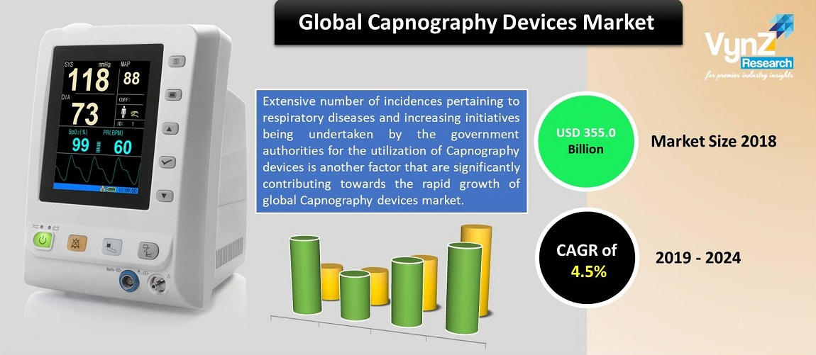 Capnography Device Market Highlights