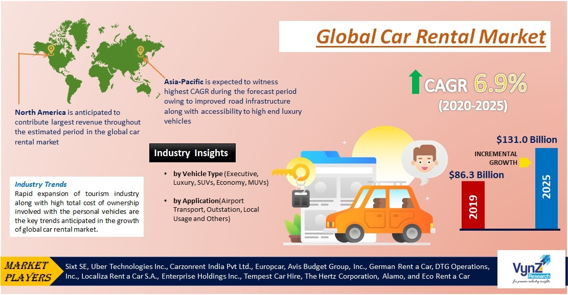 Car Rental Market Highlights