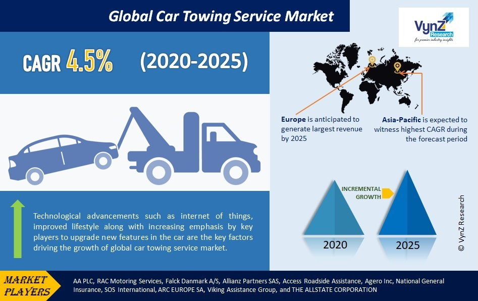 Car Towing Service Market Highlights