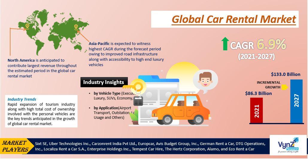 Car Rental Market Highlights