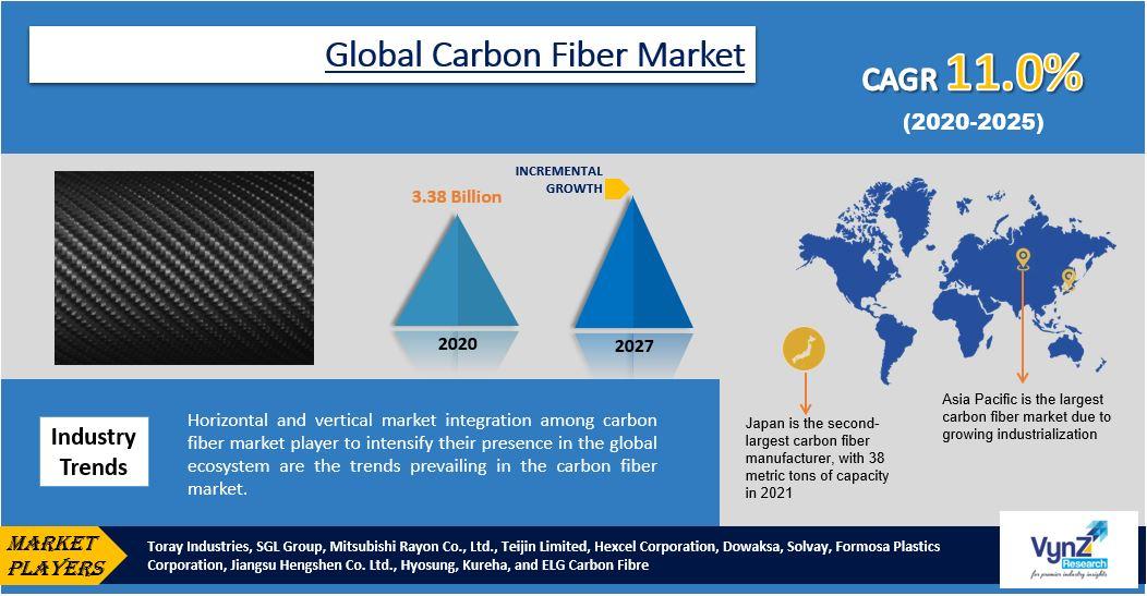 Carbon Fiber Market Highlights