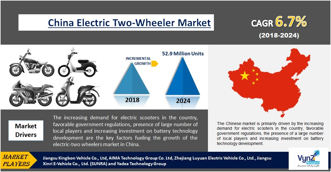 China Electric Two-Wheeler Market Highlights