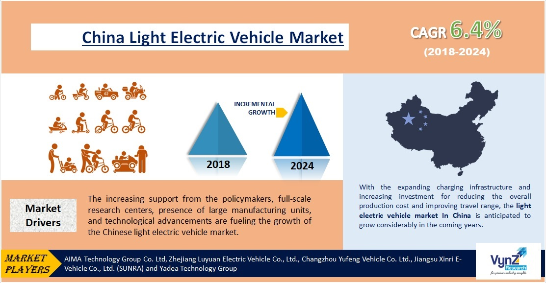 China Light Electric Vehicle Market Highlights