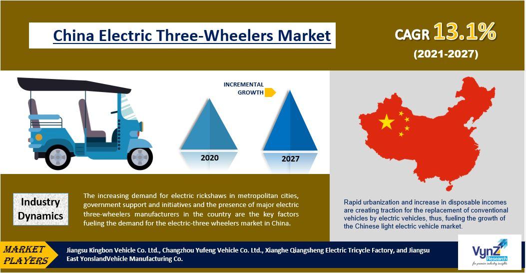 China Electric Three-wheeler Market Highlights