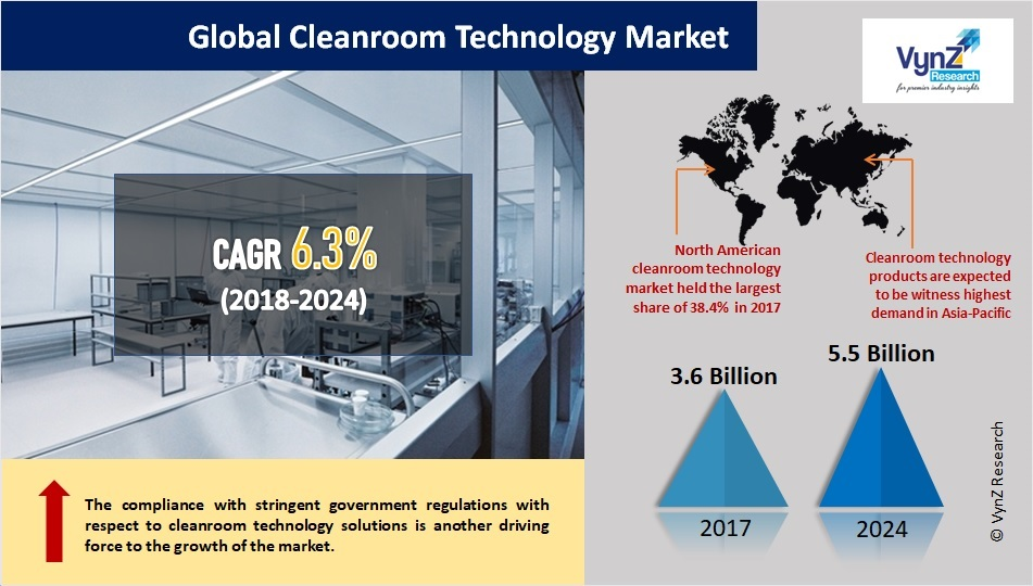 Cleanroom Technology Market Highlights