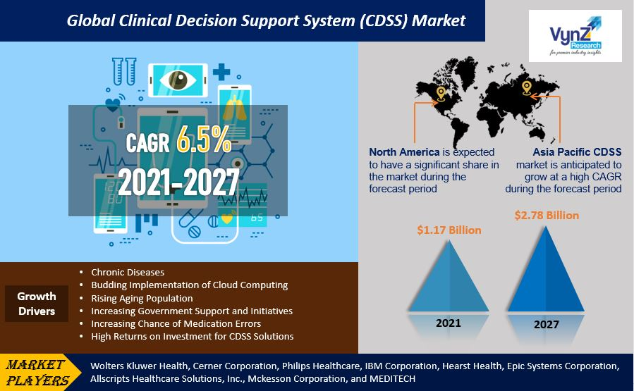 Clinical Decision Support System Market Highlights