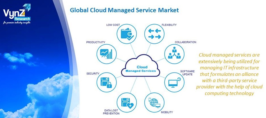 Cloud Managed Service Market Highlights