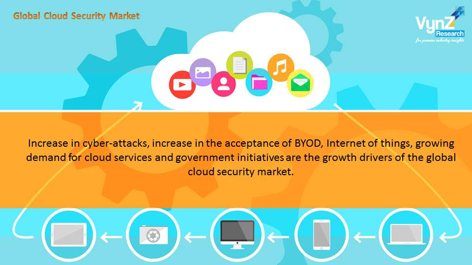 Cloud Security Market Highlights