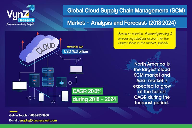 Cloud Supply Chain Management (SCM) Market Highlights