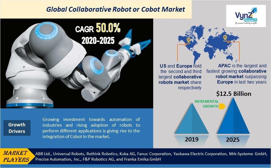 Collaborative Robot (Cobot) Market Highlights
