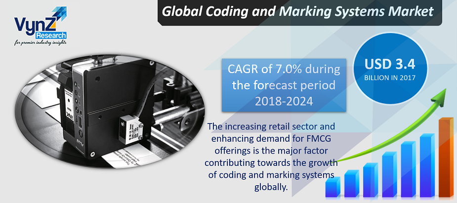 Coding and Marking Systems Market Highlights