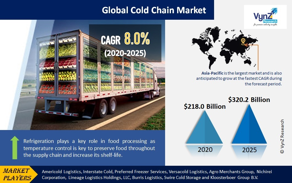 Cold Chain Market Highlights