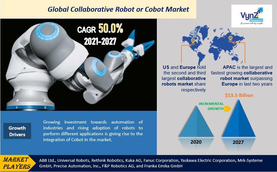 Collaborative Robot Or Cobot Market Highlights