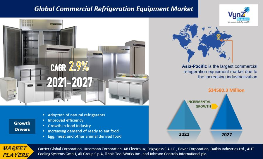 Commercial Refrigeration Equipment Market Highlights