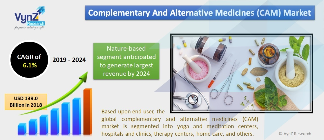 Complementary and Alternative Medicines (CAM) Market Highlights