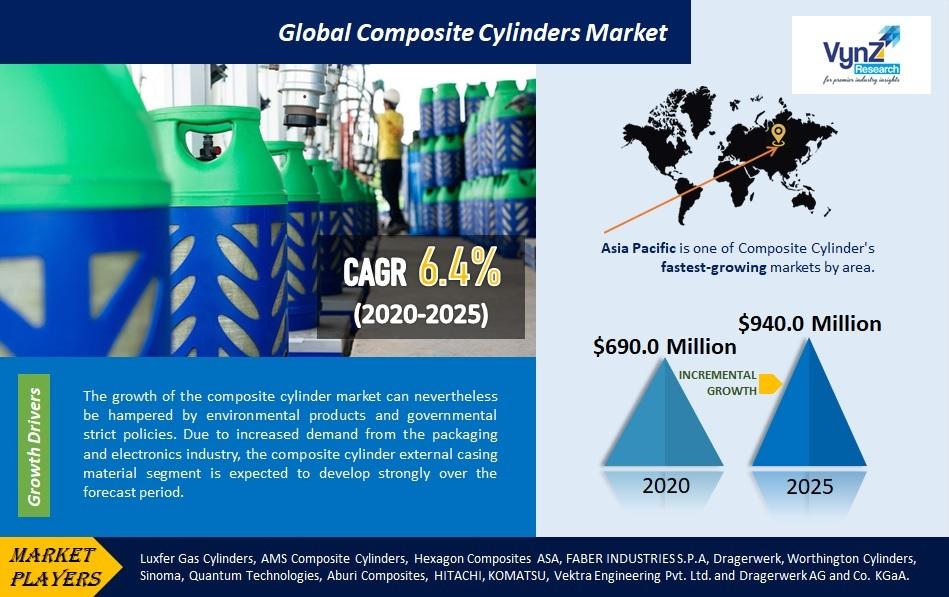 Composite Cylinders Market Highlights