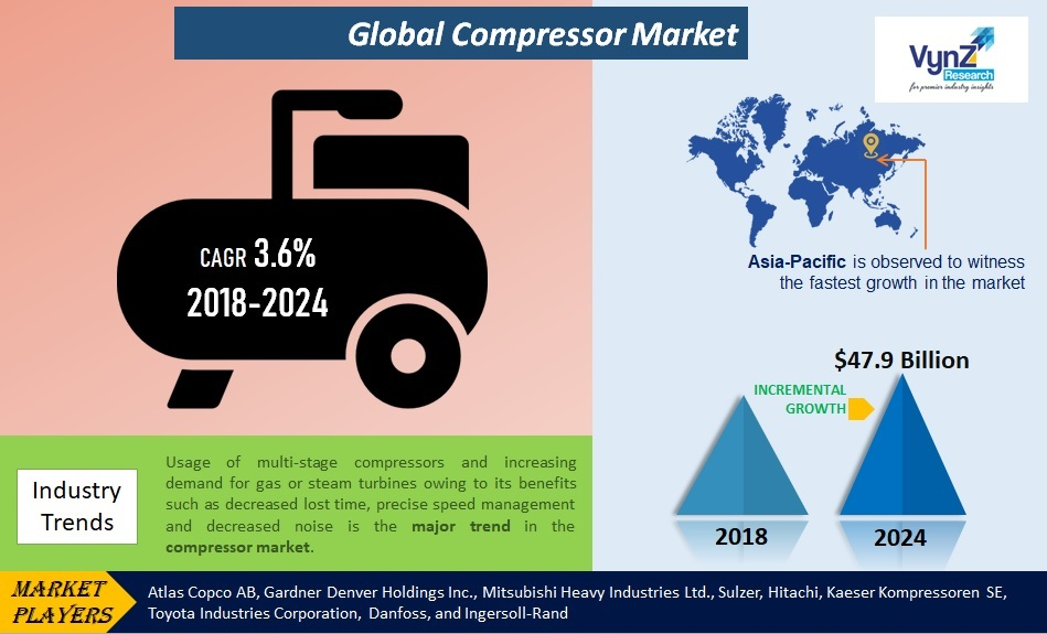 Compressor Market Highlights