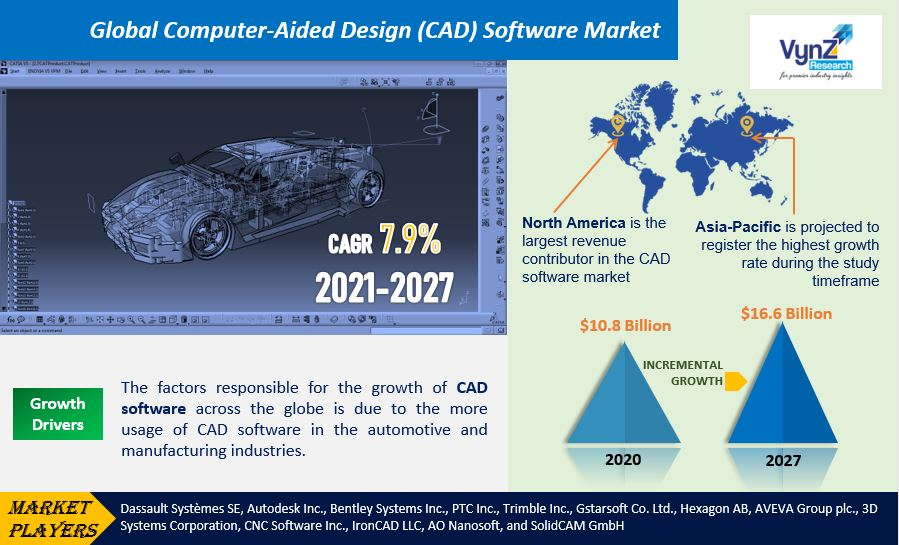 Computer-Aided Design Software Market Highlights