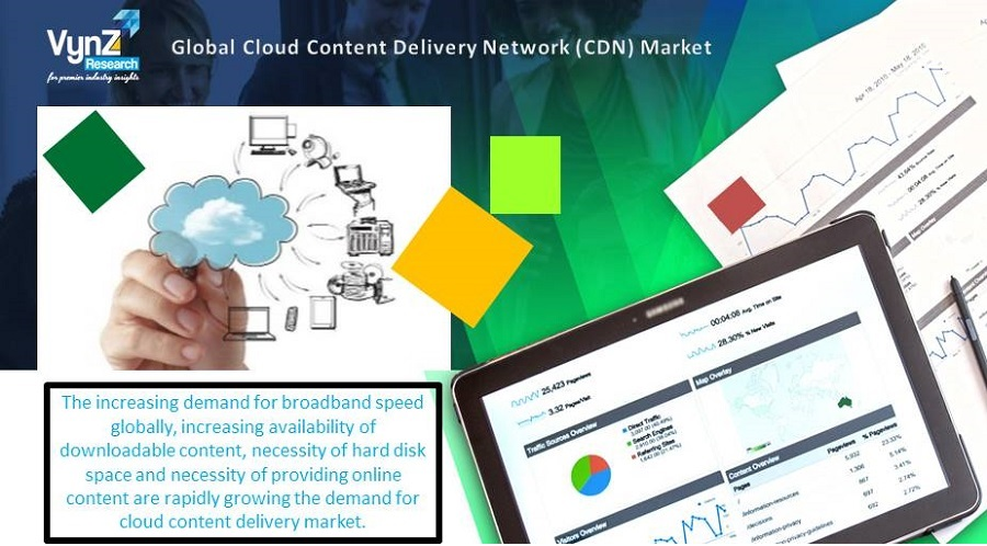 Cloud Content Delivery Network Market Highlights