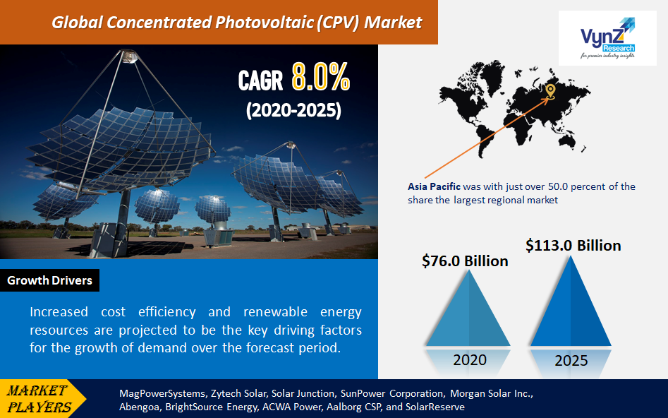 Concentrated Photovoltaic (CPV) Market Highlights