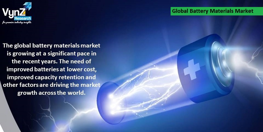 Battery Materials Market Highlights