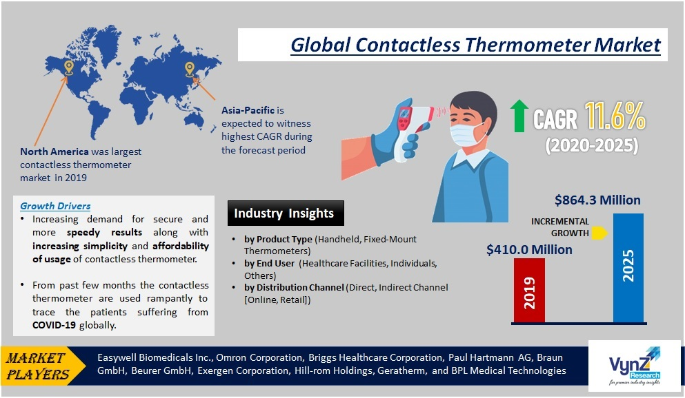 Contactless Thermometer Market Highlights