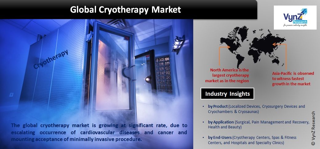 Cryotherapy Market Highlights
