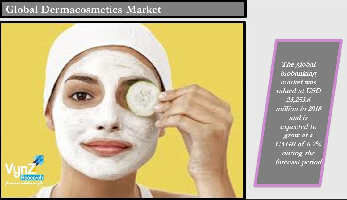 Dermacosmetics Market Highlights