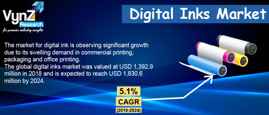 Digital Inks Market Highlight