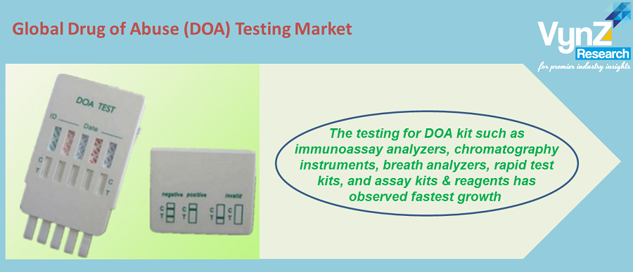 Drug of Abuse (DOA) Testing Market Highlights