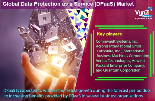 Data Protection as a Service (DPaaS) Market Highlights