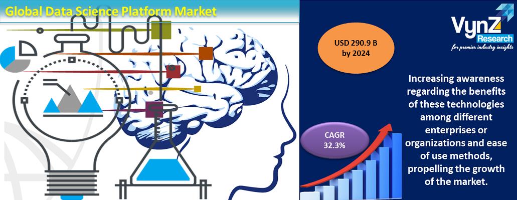 Data Science Platform Market Highlights