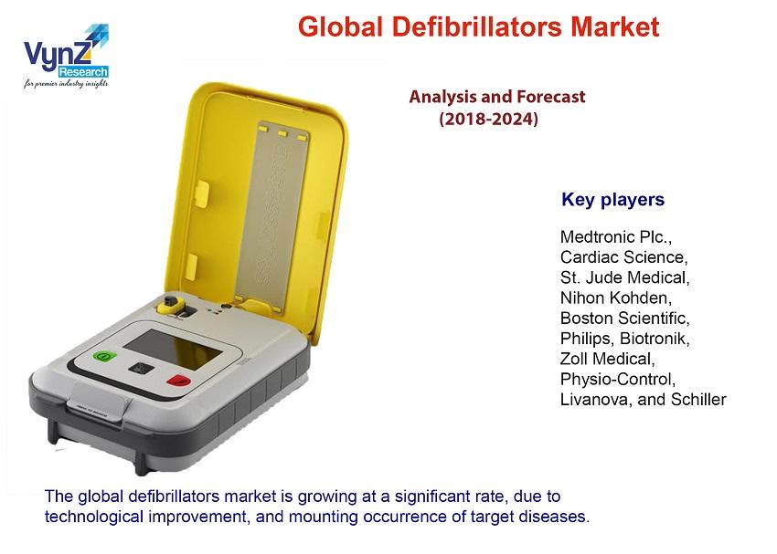 Defibrillators Market Highlights