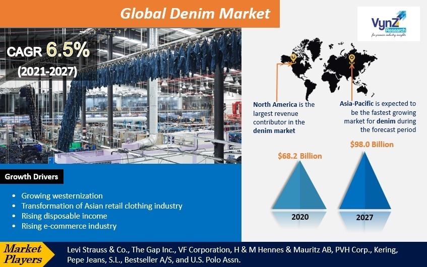 Denim Market Highlights