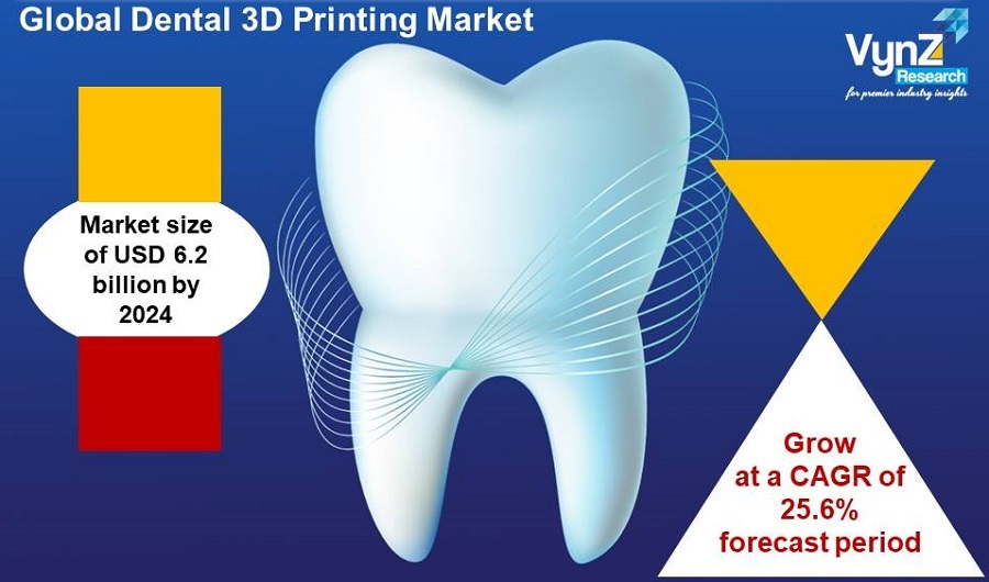 Dental 3D Printing Market Highlights