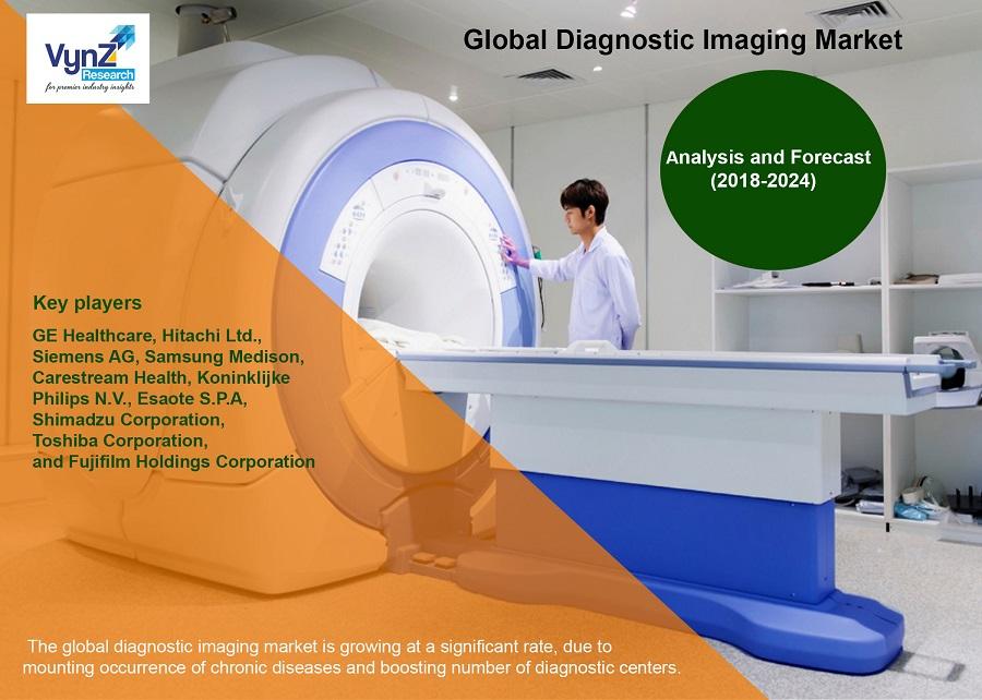Diagnostic Imaging Market Highlights