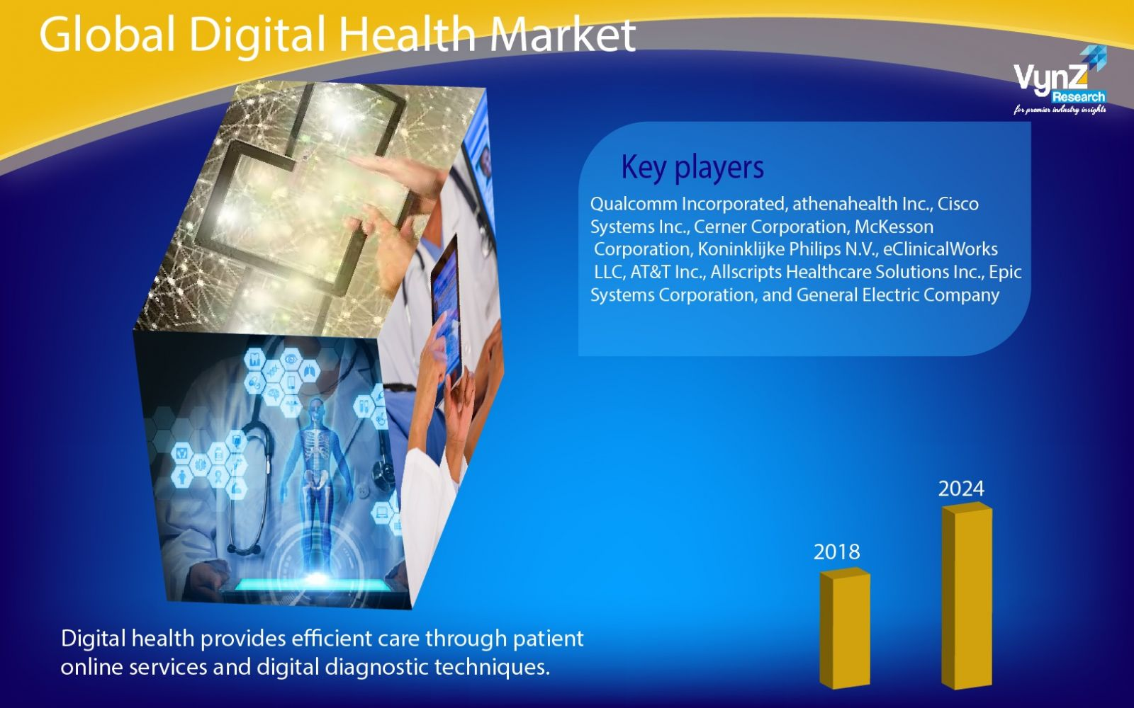 Digital Health Market Highlights