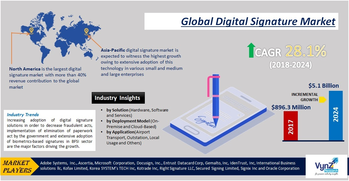 Digital Signature Market Highlights