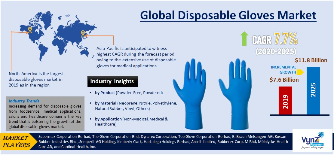 Disposable Gloves Market Highlights