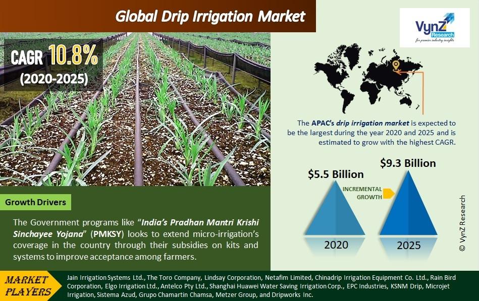 Drip Irrigation Market Highlights