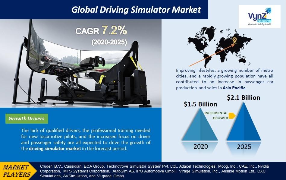 Driving Simulator Market Highlights