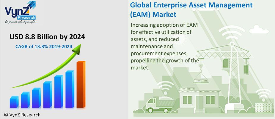Enterprise Asset Management Market Highlights